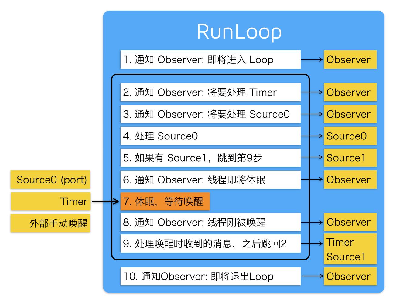 RunLoop
